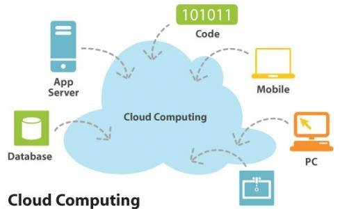 Drawing of cloud computing.
